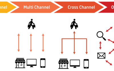 Omni-channel Marketing. What you need to know.